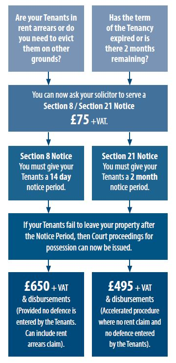 Removing Tenants Pricing Table
